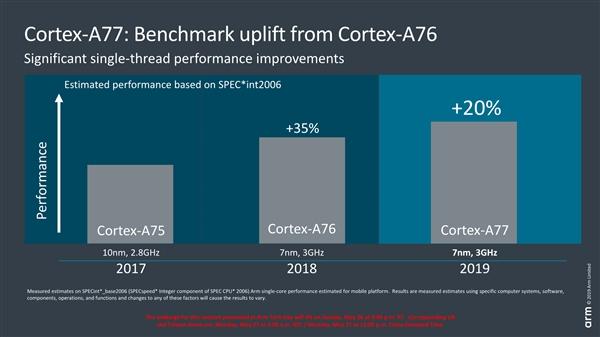 Computex 19: ARM全新移动CPU架构和GPU芯片初探