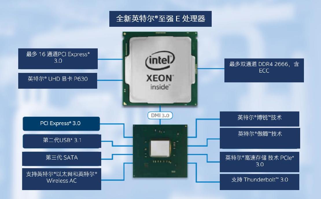 Intel发布入门单路至强E-2200:多核性能提升87%
