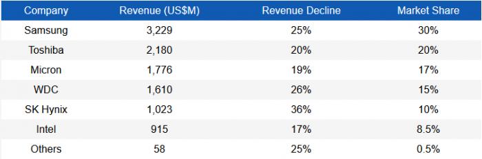 一季度NAND Flash品牌商营收减23.8% 二季度跌势难止