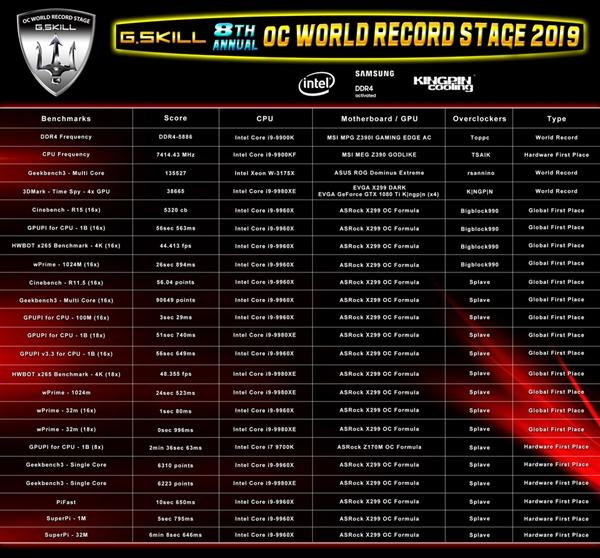 芝奇创造DDR4-5886频率记录:连破23项世界纪录