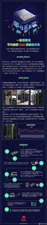 华为自研SSD历史:历经七代、国内唯一杀入全球TOP10