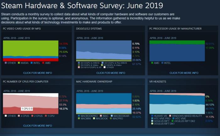 71%的用户在用Win10!Steam玩家的电脑竟是这样
