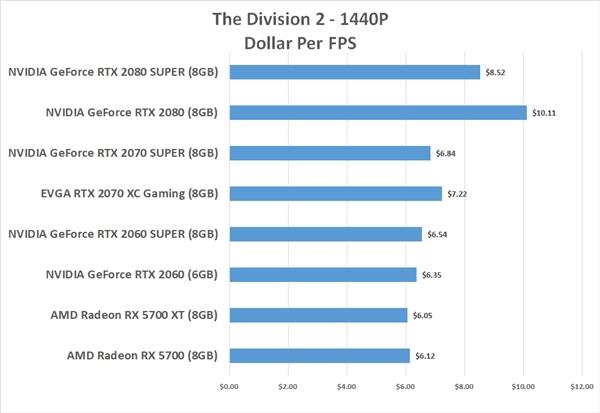 每帧成本对比:AMD RX 5700显卡性价比完胜三款Super N卡