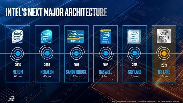 Intel十代酷睿处理器年底开卖 IPC性能暴增18%