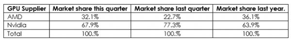 AMD Q2独立显卡份额大涨:仍低于去年同期