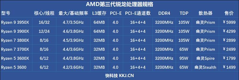 最强八核锐龙上市! AMD献给超频爱好者的神器!