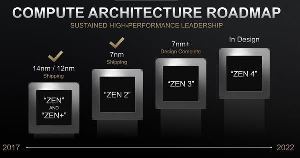 AMD Zen3处理器用上四线程?别想太多了 7nm+改良而已