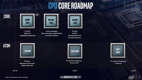 Intel公布Tremont低功耗x86微架构:同频性能提升30%