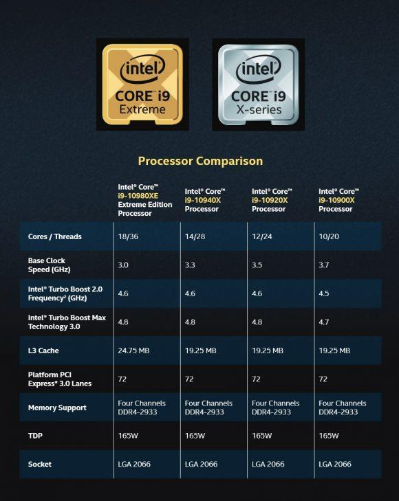 Intel酷睿i9-10980XE处理器全面评测:降价50%的18核真香