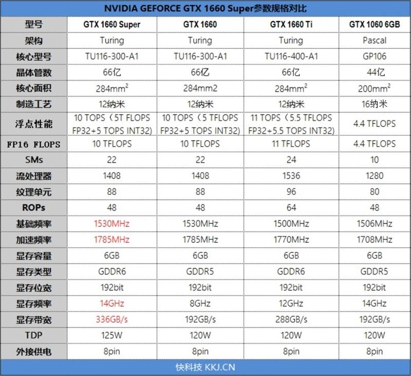 七彩虹iGame GTX 1660 SUPER首发评测:GTX 1066终于可休矣