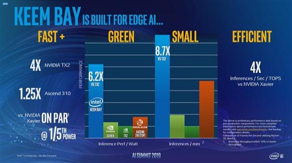 Intel官宣全新VPU Keem Bay:性能翻10倍 功耗仅30W