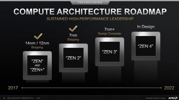 7nm EUV工艺+Zen3架构 锐龙4000处理器必读