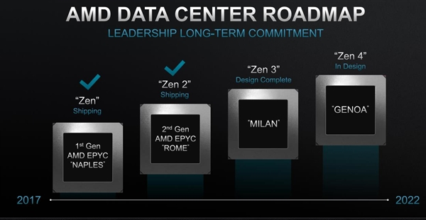 AMD未来三代APU曝光:塞尚7nm+、伦勃朗5nm