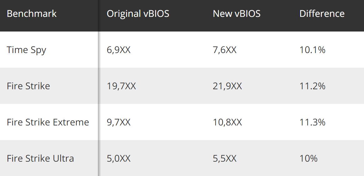赶在发售前AMD为RX 5600 XT奉上鸡血BIOS:2K性能提升11%