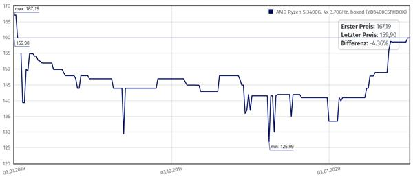 锐龙5 3400G处理器逆市涨价20% 7nm锐龙APU快点来吧