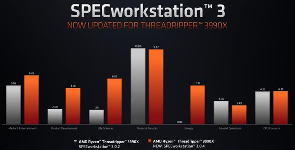 64核锐龙Threadripper 3990X终于满血了 SPEC性能提升多达200%