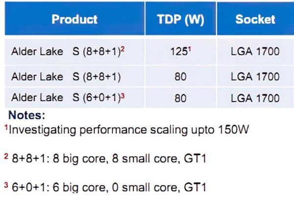Intel 10nm酷睿终于上了16核:大小双8核+PCIe 4.0 最高150W TDP