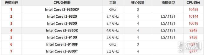 i3-9100F够不够日常所用?实测数据告诉你