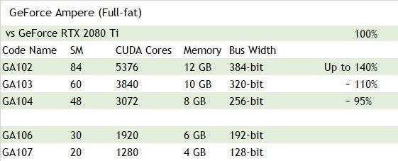 RTX 3080 Ti显卡用上12GB GDDR6显存 18Gbps速率:性能大涨40%