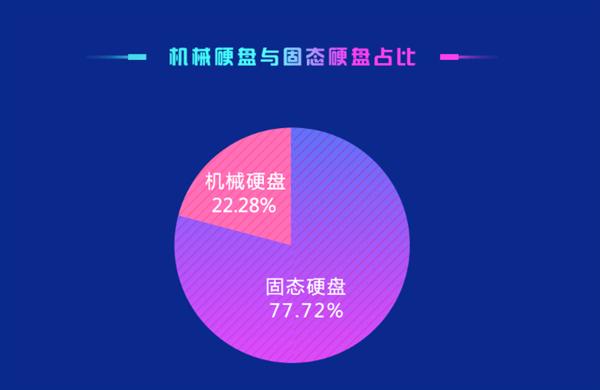 机械硬盘去矣!鲁大师:SSD普及率已达77.72%