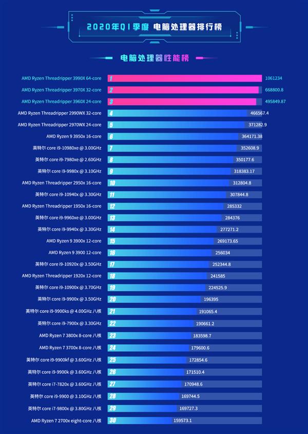 鲁大师CPU排行:AMD史无前例垄断前六、份额升至21.12%
