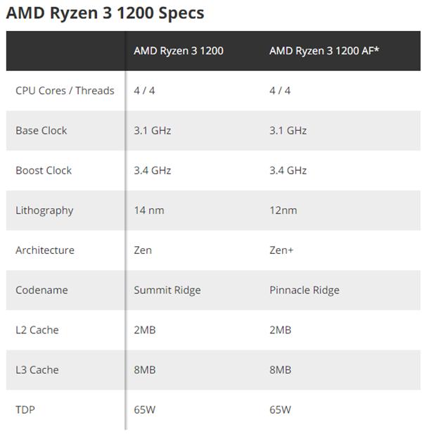 AMD良心 发布三年的锐龙3 1200 升级12nm Zen+ 售价不变
