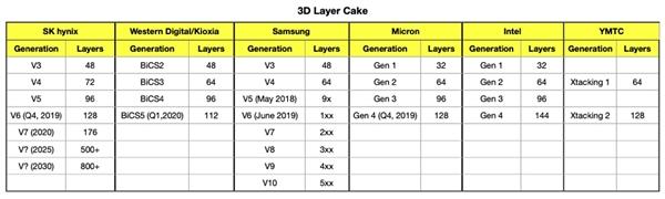 Intel SSD将全面转向144层3D QLC闪存:PLC研发中