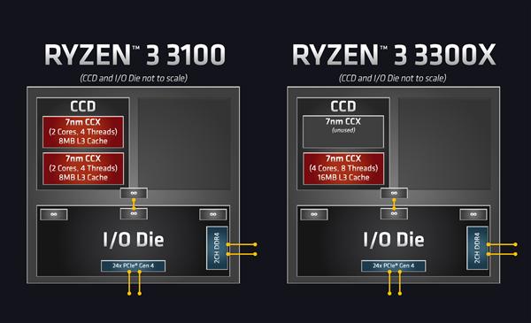 AMD 7nm锐龙3 3300X、锐龙3 3100正式上架:799元极致性价比