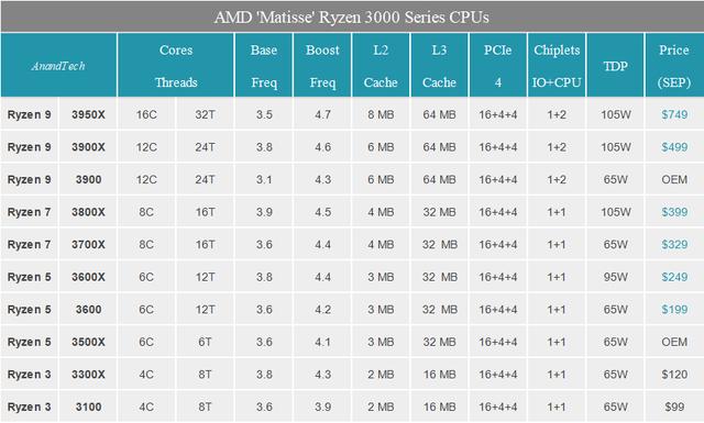 多核酸的正解:AMD锐龙3 3100/锐龙3 3300X深度测试