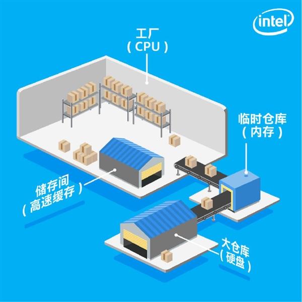 CPU缓存有有什么用?Intel官方答案来了
