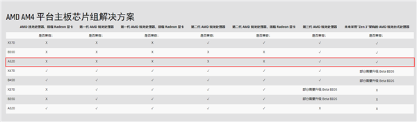 AMD正式发布A520芯片组:这才是极致性价比的首选