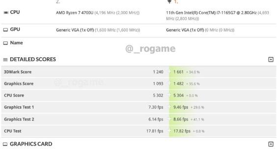 Intel 11代酷睿i7性能偷跑:4核干掉友商8核 GPU完胜