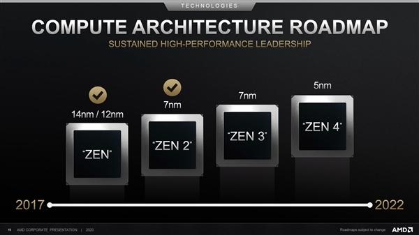 7nm+工艺Zen3一炮双响:EPYC服务器先行 锐龙5000随后