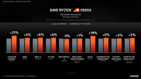 AMD锐龙5000攻下最后一道堡垒:世界上最快的游戏CPU