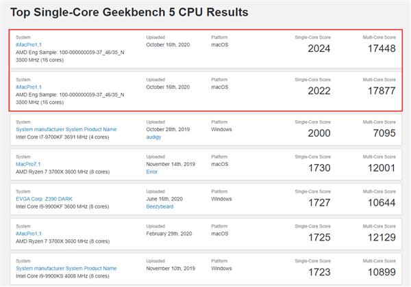 AMD锐龙9 5950X现身GeekBench:单核性能超2020分破纪录