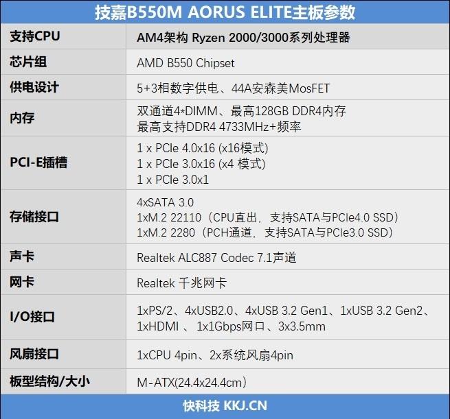 只要599元的小雕!技嘉B550M AORUS ELITE评测:上锐龙9 5950X也没问题