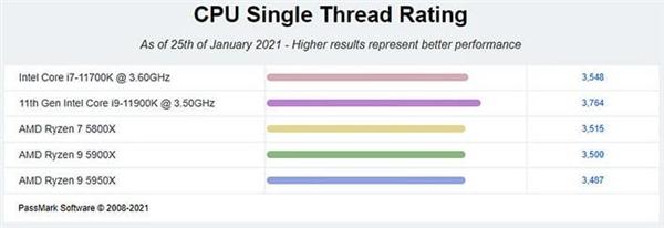 "Zen3""下马"":Intel 11代酷睿把单核性能榜洗牌了"