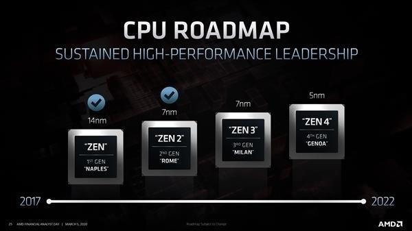 5nm工艺更猛 消息称Zen4性能提升40%:全核飙上5GHz