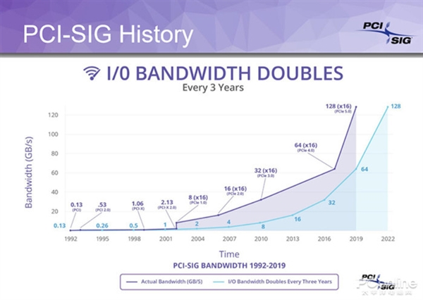 展望12代酷睿Alder Lake:15年来最大升级 性能全面爆发?
