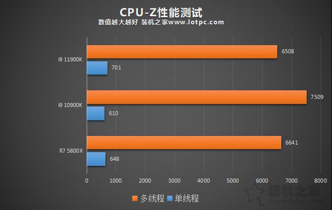i9 11900K比10900K性能提升有多大?并加入R7 5800X对比评测