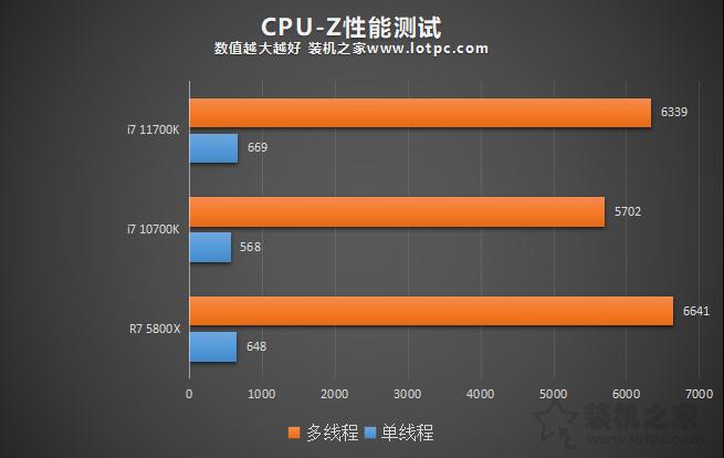 i7 11700K和10700K性能差距大吗?加入R7 5800X对比评测