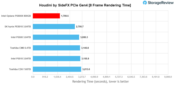 Intel P5800X傲腾硬盘实测:不愧是世界最强