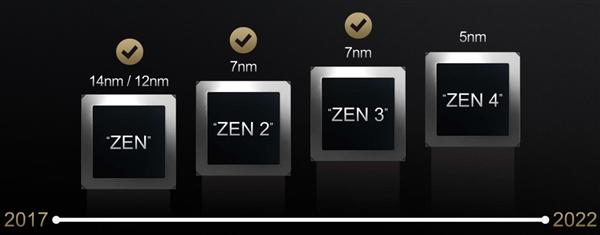 AMD Zen5架构猛料!3nm工艺、大小核
