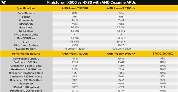 桌面锐龙7 5700G VS.移动锐龙9 5900X:不相上下