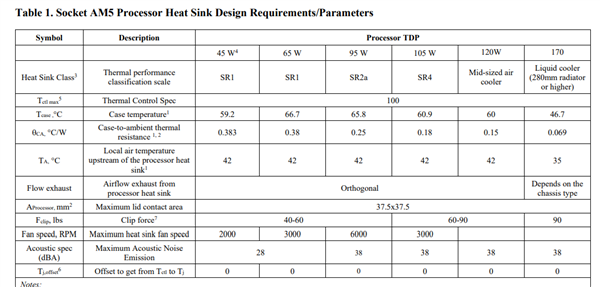 AMD AM4/AM5散热器互相兼容!TDP最高170W